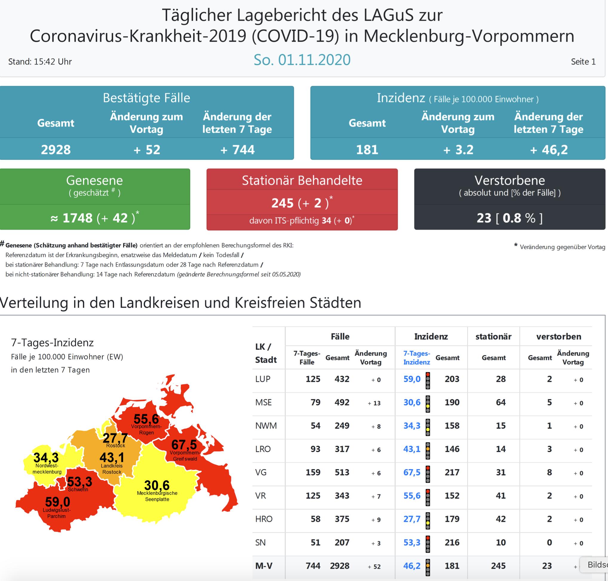 Corona Test Mecklenburg Vorpommern