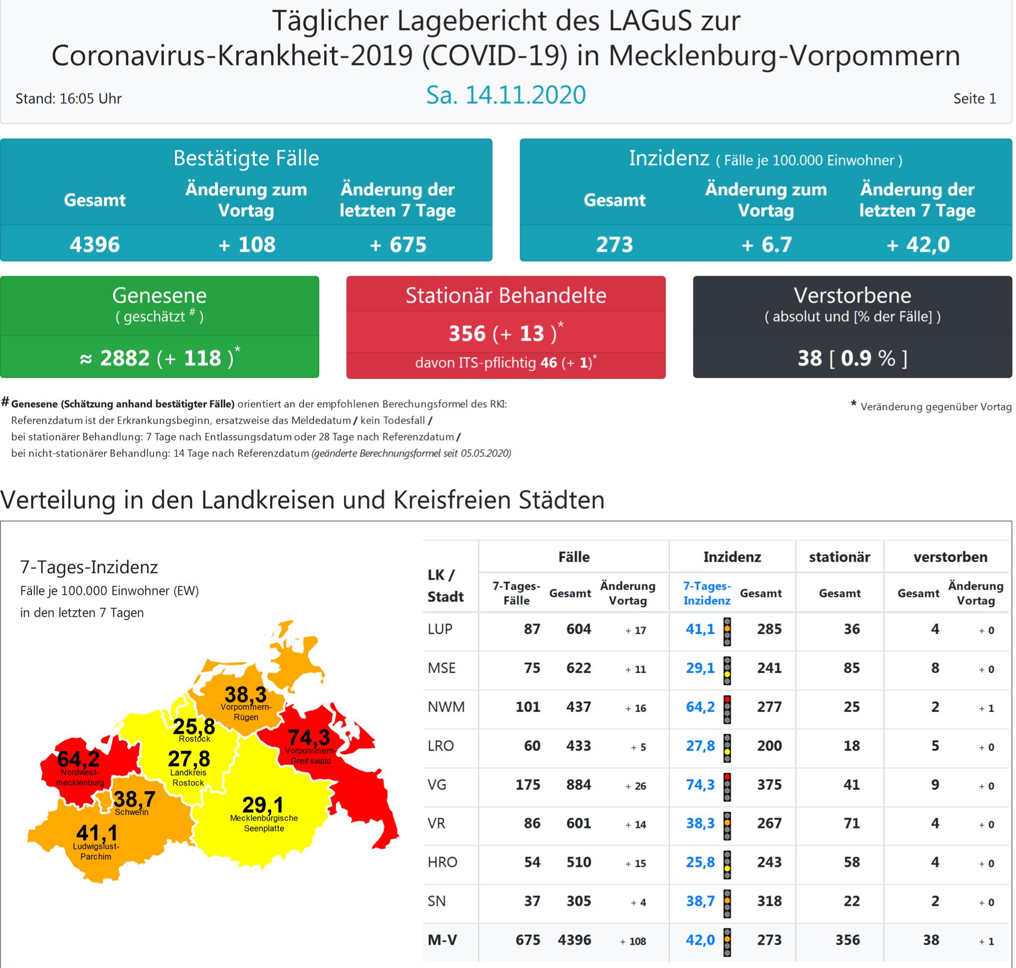 Neuinfektionen Mecklenburg Vorpommern